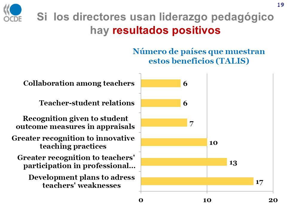 Si los directores usan liderazgo pedagógico hay resultados positivos