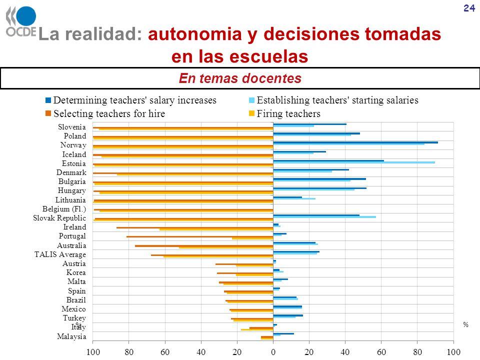 La realidad: autonomia y decisiones tomadas en las escuelas