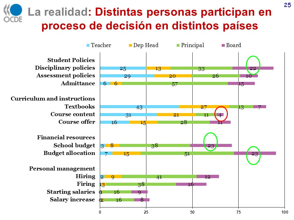 La realidad: Distintas personas participan en proceso de decisión en distintos países