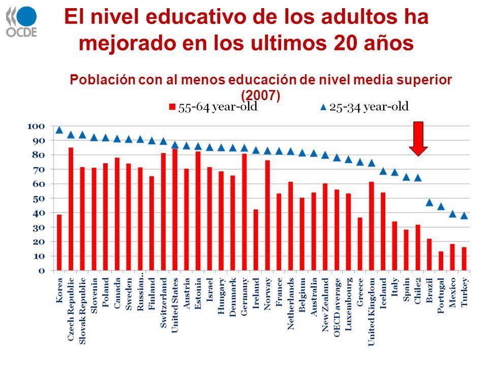 El nivel educativo de los adultos ha mejorado en los ultimos 20 años