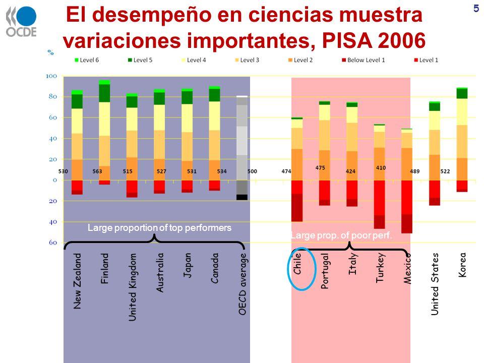 El desempeño en ciencias muestra variaciones importantes, PISA 2006