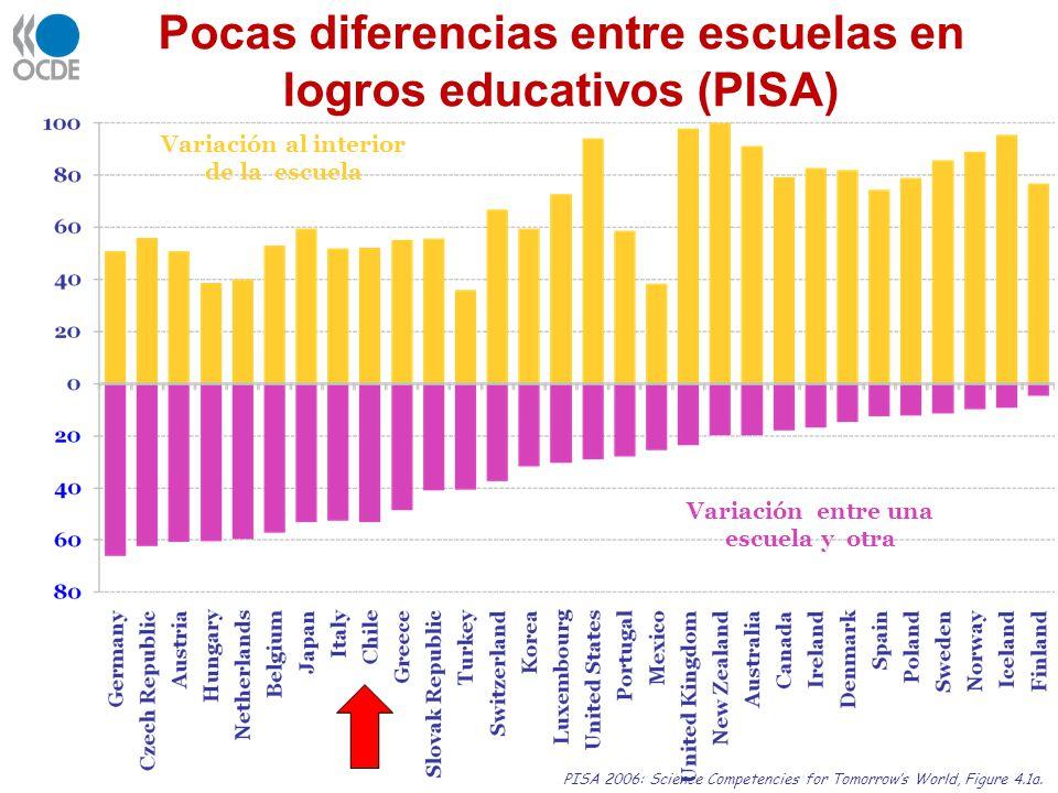 Pocas diferencias entre escuelas en logros educativos (PISA)