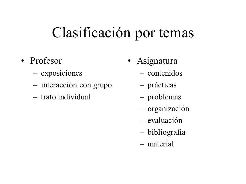 Clasificación por temas