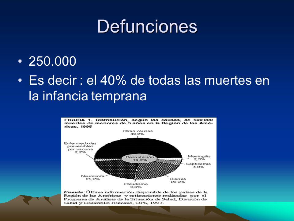 Defunciones 250.000 Es decir : el 40% de todas las muertes en la infancia temprana