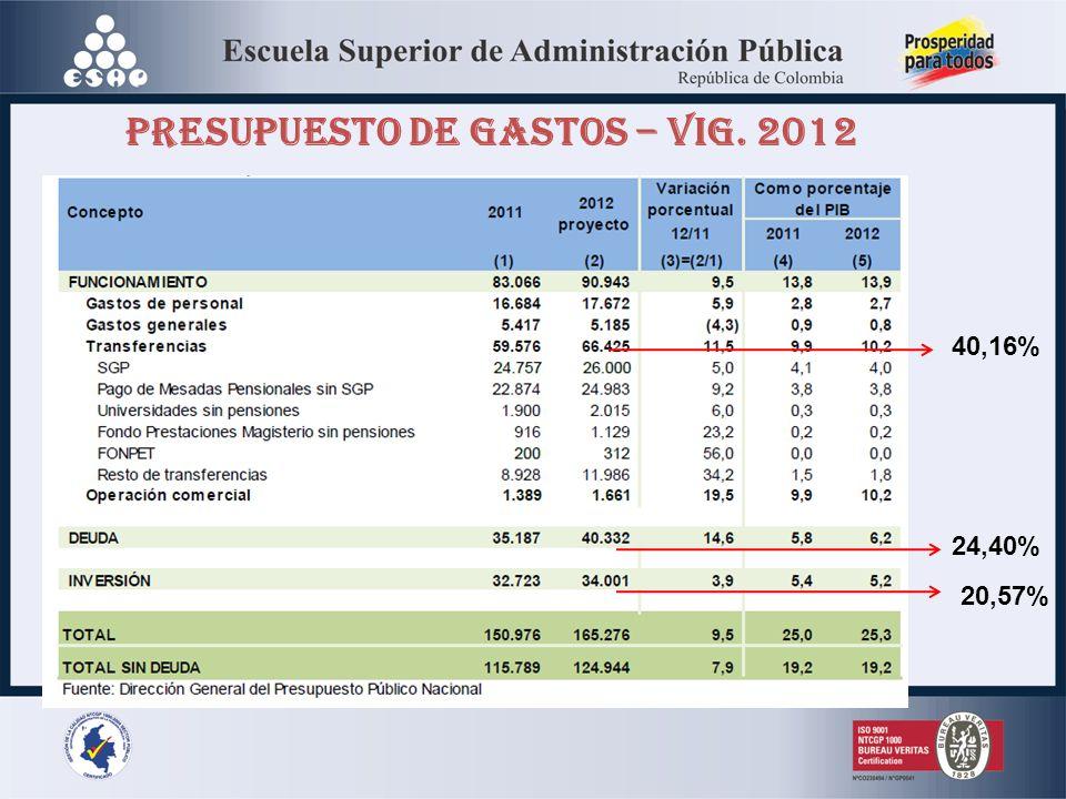 PRESUPUESTO DE GASTOS – VIG. 2012