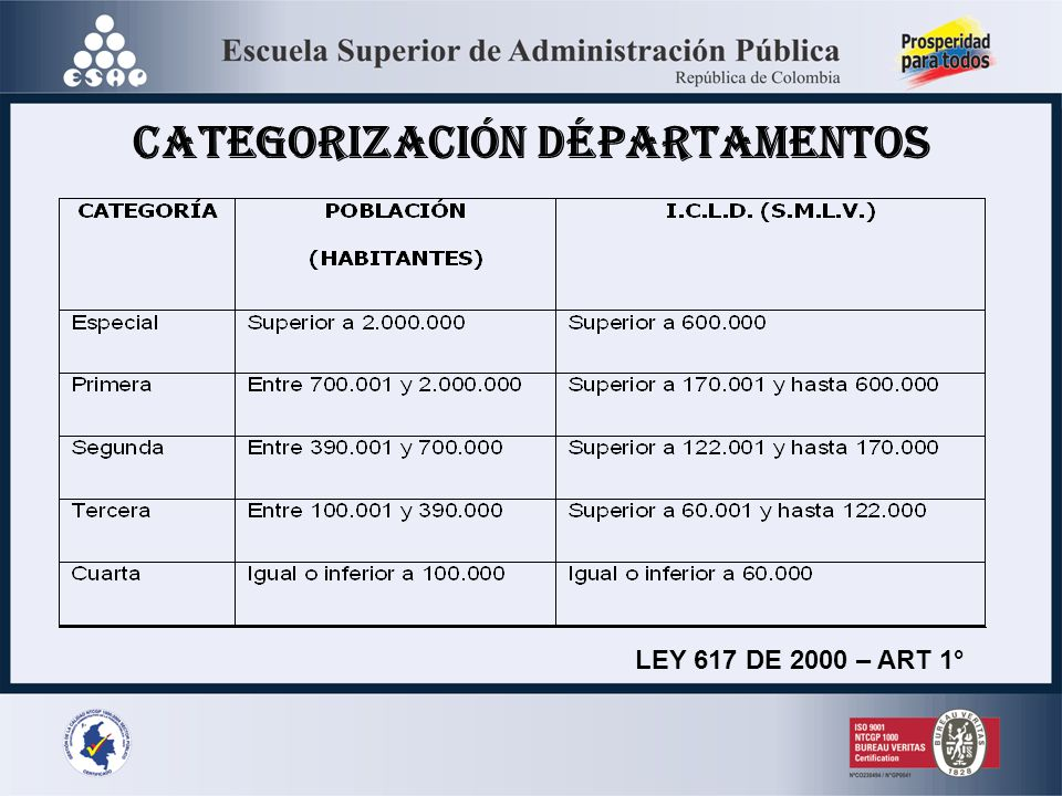 CATEGORIZACIÓN DÉPARTAMENTOS