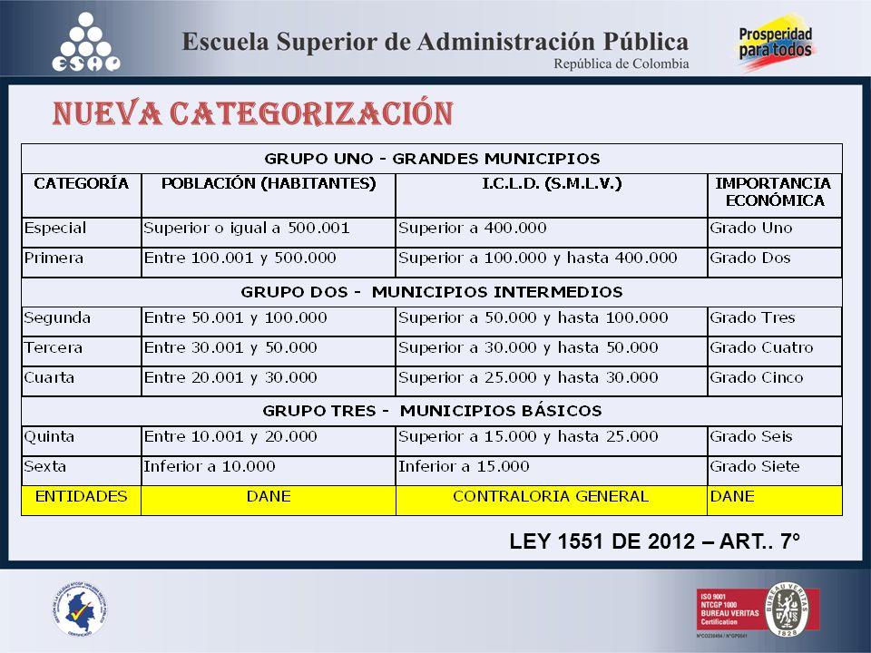 NUEVA CATEGORIZACIÓN LEY 1551 DE 2012 – ART.. 7°