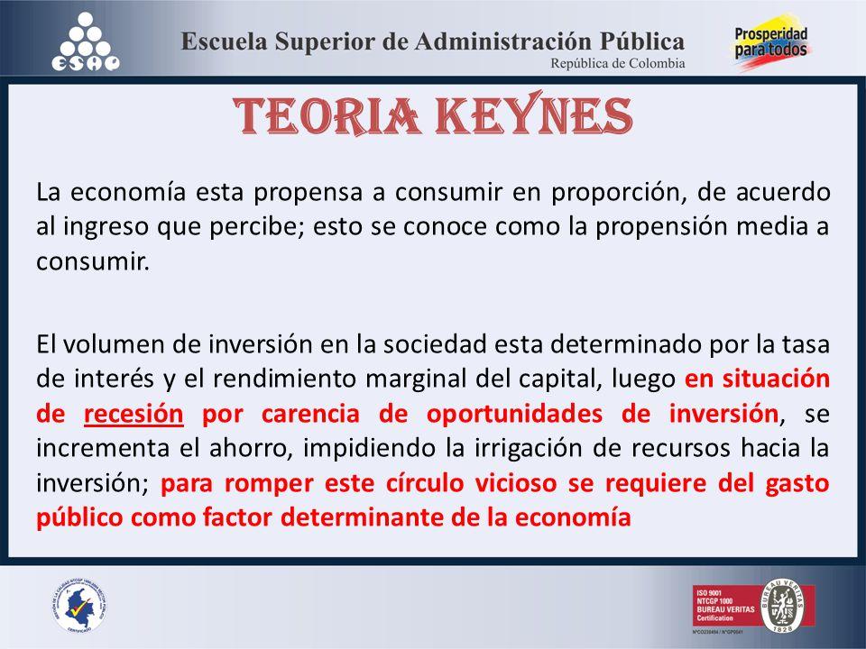 TEORIA KEYNES