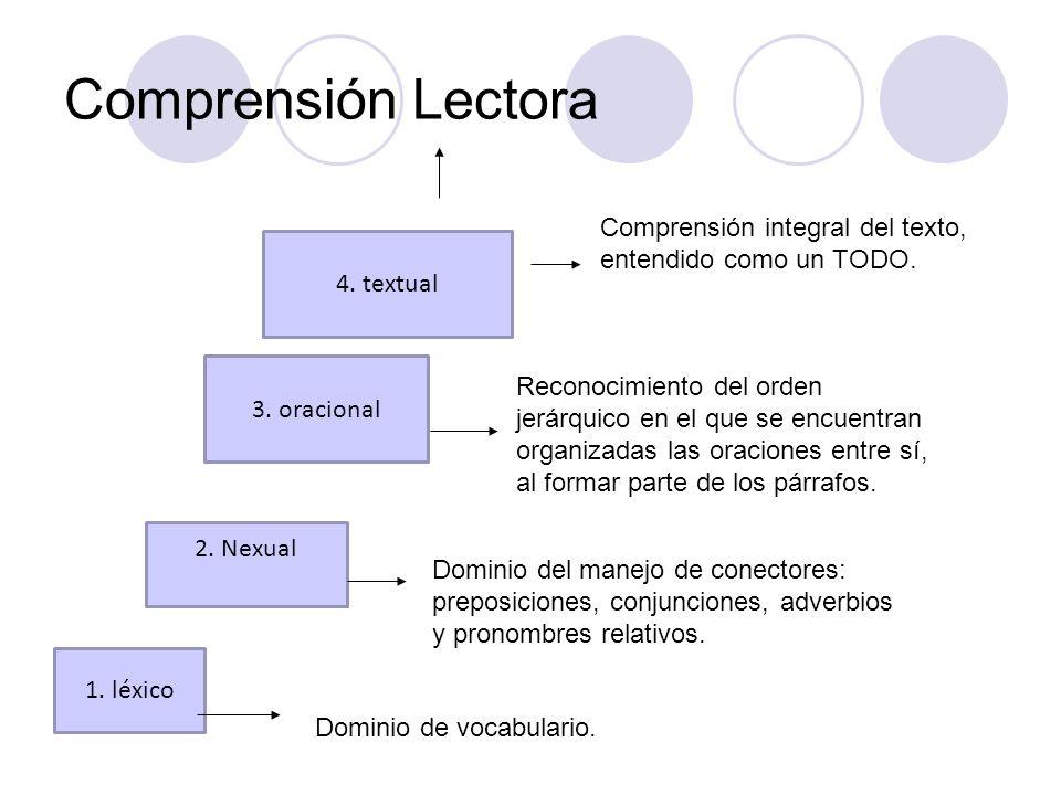 Comprensión Lectora Comprensión integral del texto, entendido como un TODO. 4. textual. 3. oracional.