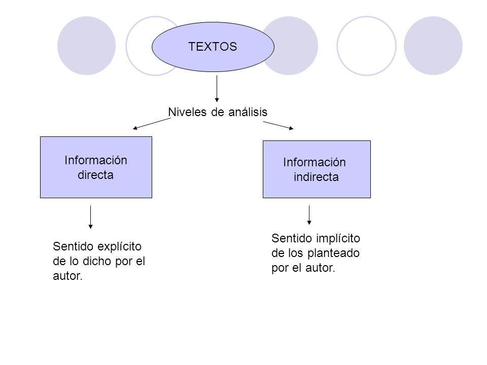 TEXTOS Niveles de análisis. Información. directa. Información. indirecta. Sentido implícito de los planteado por el autor.
