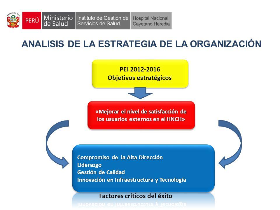 ANALISIS DE LA ESTRATEGIA DE LA ORGANIZACIÓN