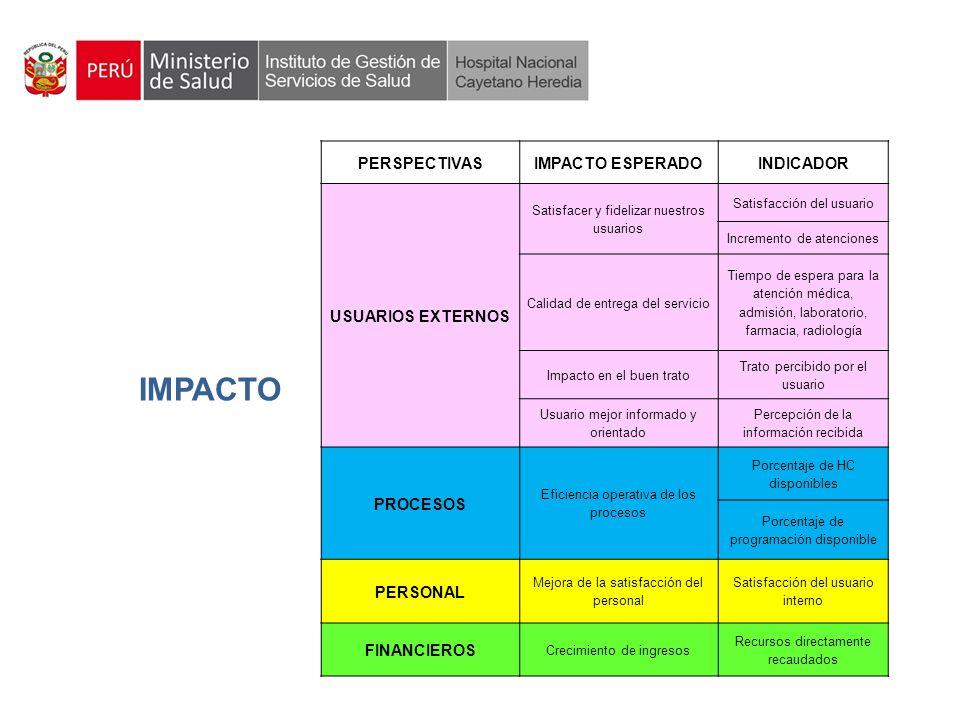 IMPACTO PERSPECTIVAS IMPACTO ESPERADO INDICADOR USUARIOS EXTERNOS