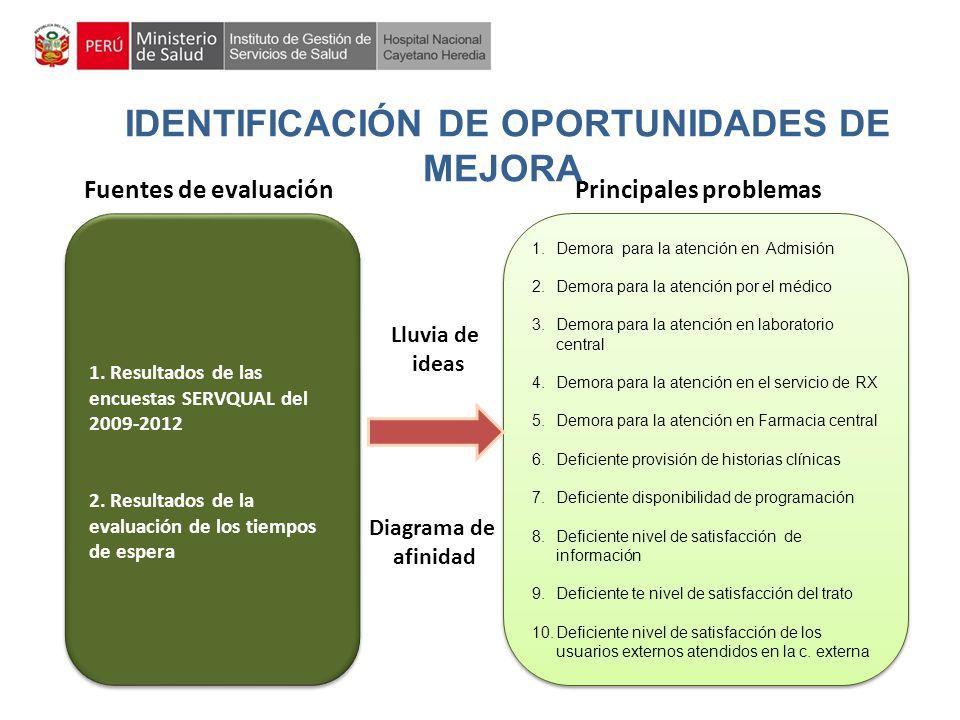 IDENTIFICACIÓN DE OPORTUNIDADES DE MEJORA Principales problemas