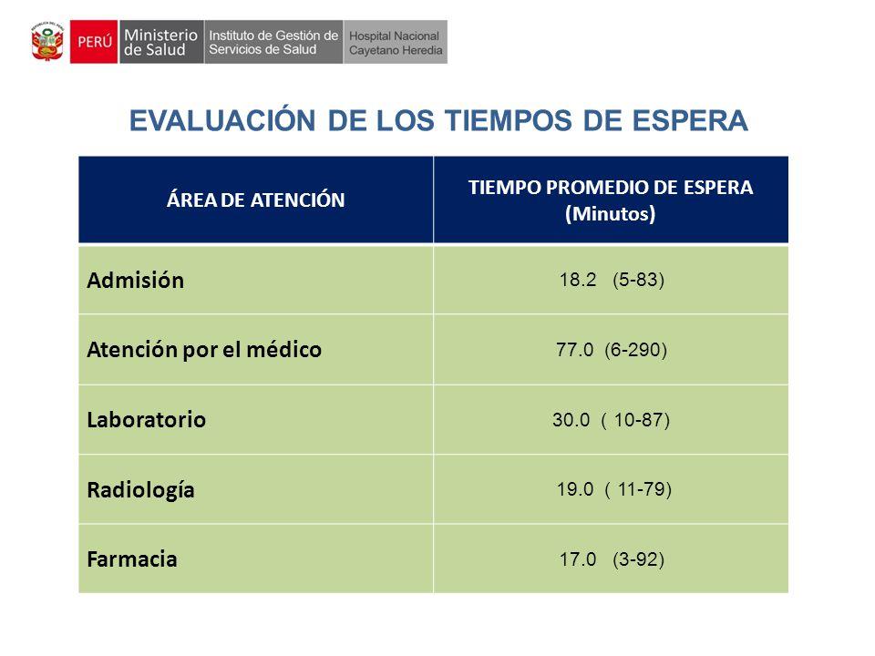 EVALUACIÓN DE LOS TIEMPOS DE ESPERA TIEMPO PROMEDIO DE ESPERA