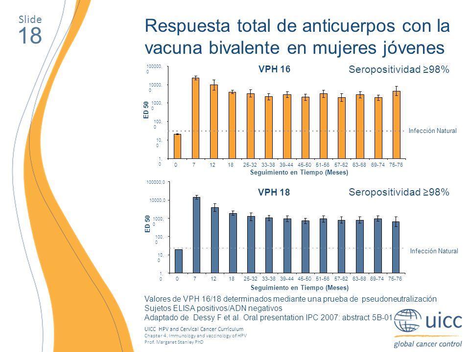 Slide Respuesta total de anticuerpos con la vacuna bivalente en mujeres jóvenes. 18. VPH 16. 1,0.