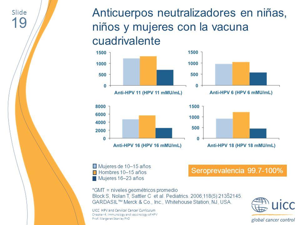 Anticuerpos neutralizadores en niñas, niños y mujeres con la vacuna cuadrivalente