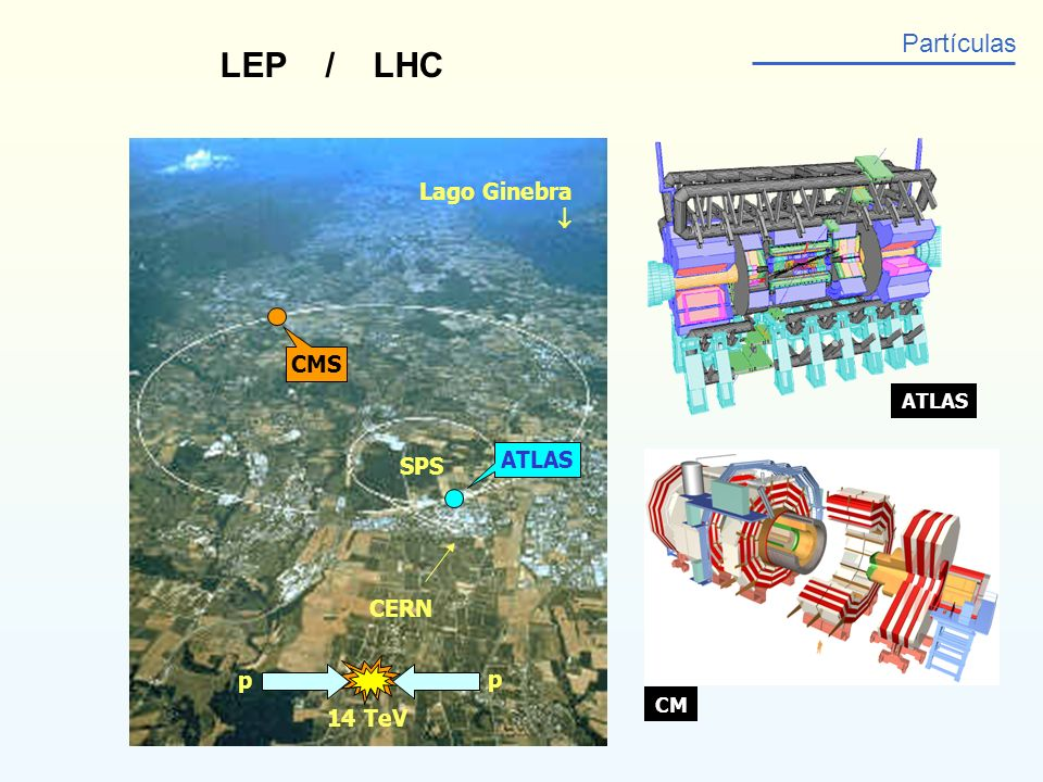 LEP / LHC Partículas Lago Ginebra  CMS ATLAS SPS CERN p p 14 TeV