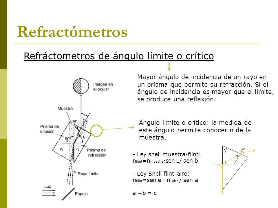 Refractómetros Refráctometros de ángulo límite o crítico
