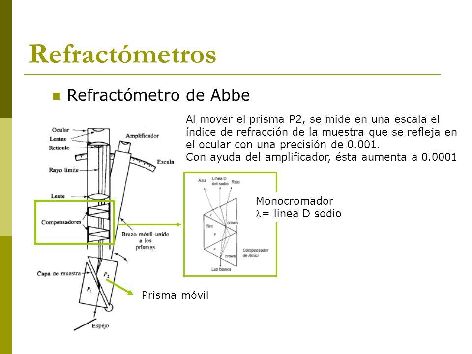 Refractómetros Refractómetro de Abbe