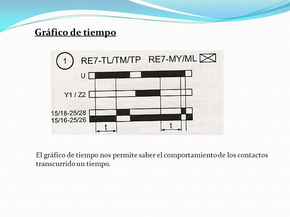 Gráfico de tiempo El gráfico de tiempo nos permite saber el comportamiento de los contactos transcurrido un tiempo.