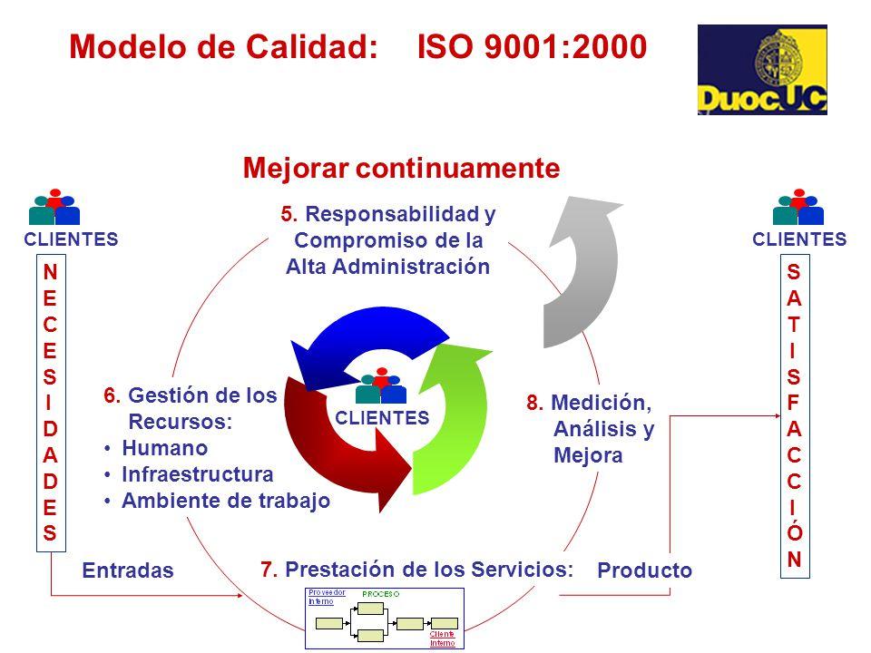 Modelo de Calidad: ISO 9001:2000