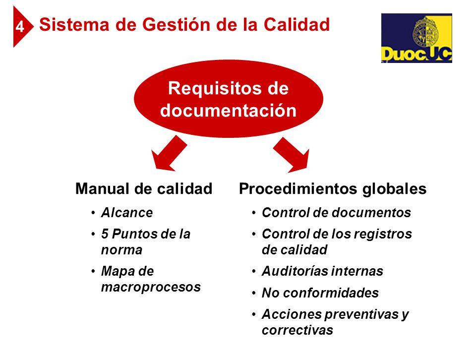 Sistema de Gestión de la Calidad Requisitos de documentación