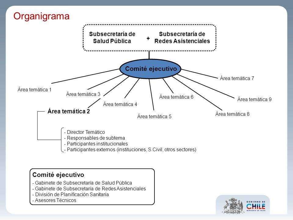 Subsecretaría de Salud Pública Subsecretaría de Redes Asistenciales