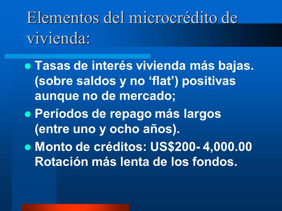 Elementos del microcrédito de vivienda: