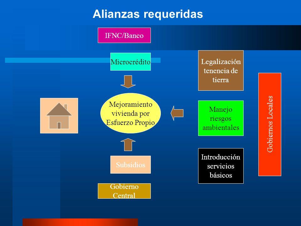 Alianzas requeridas IFNC/Banco Legalización Microcrédito tenencia de