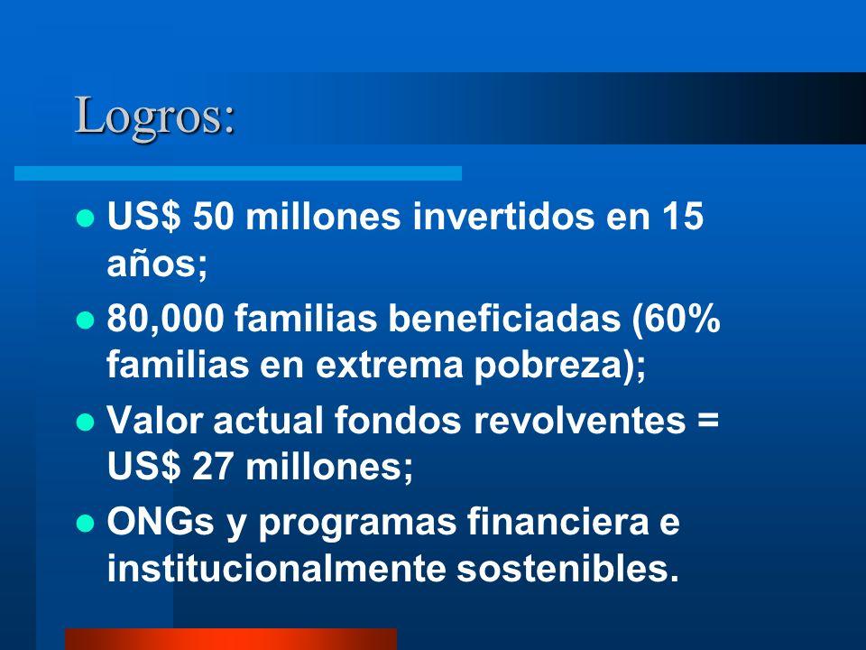 Logros: US$ 50 millones invertidos en 15 años;