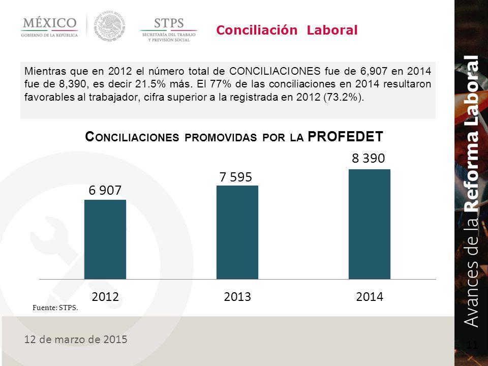 Conciliación Laboral