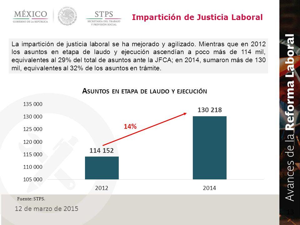 Impartición de Justicia Laboral