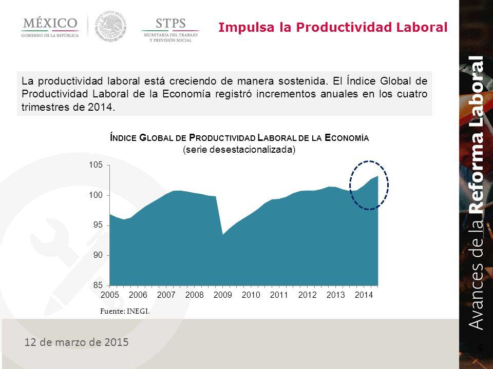 Índice Global de Productividad Laboral de la Economía