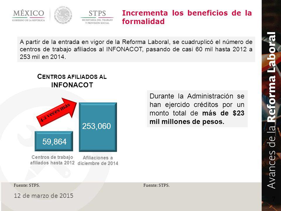 253,060 59,864 Incrementa los beneficios de la formalidad