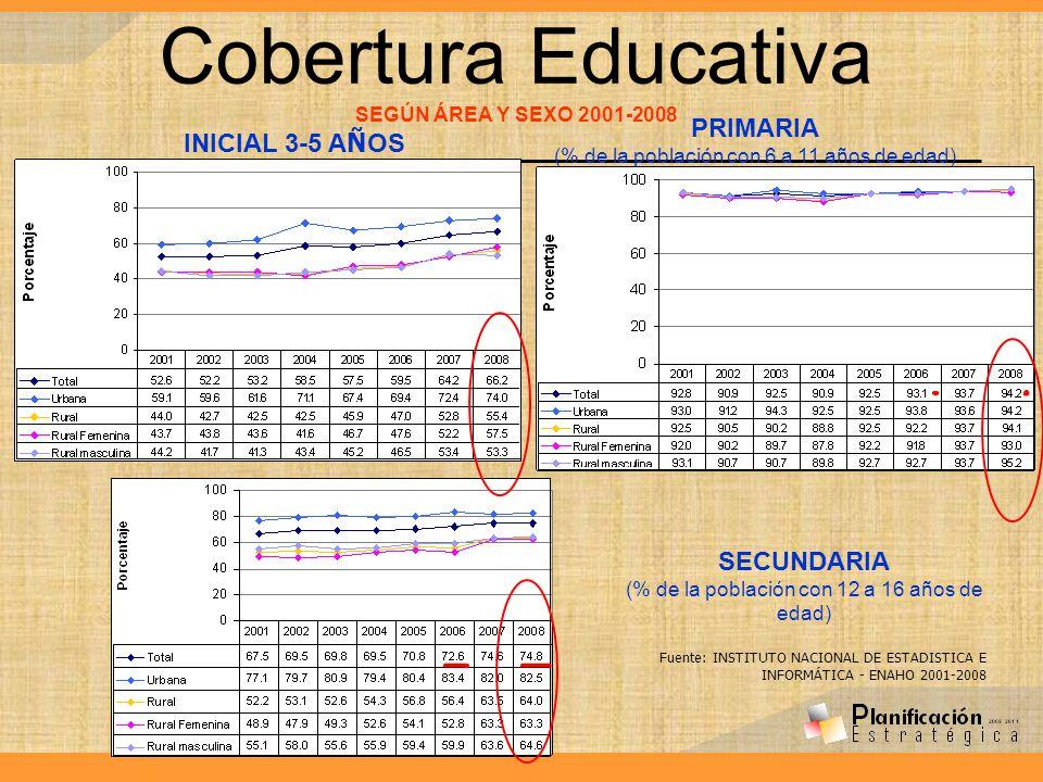 Cobertura Educativa SEGÚN ÁREA Y SEXO 2001-2008