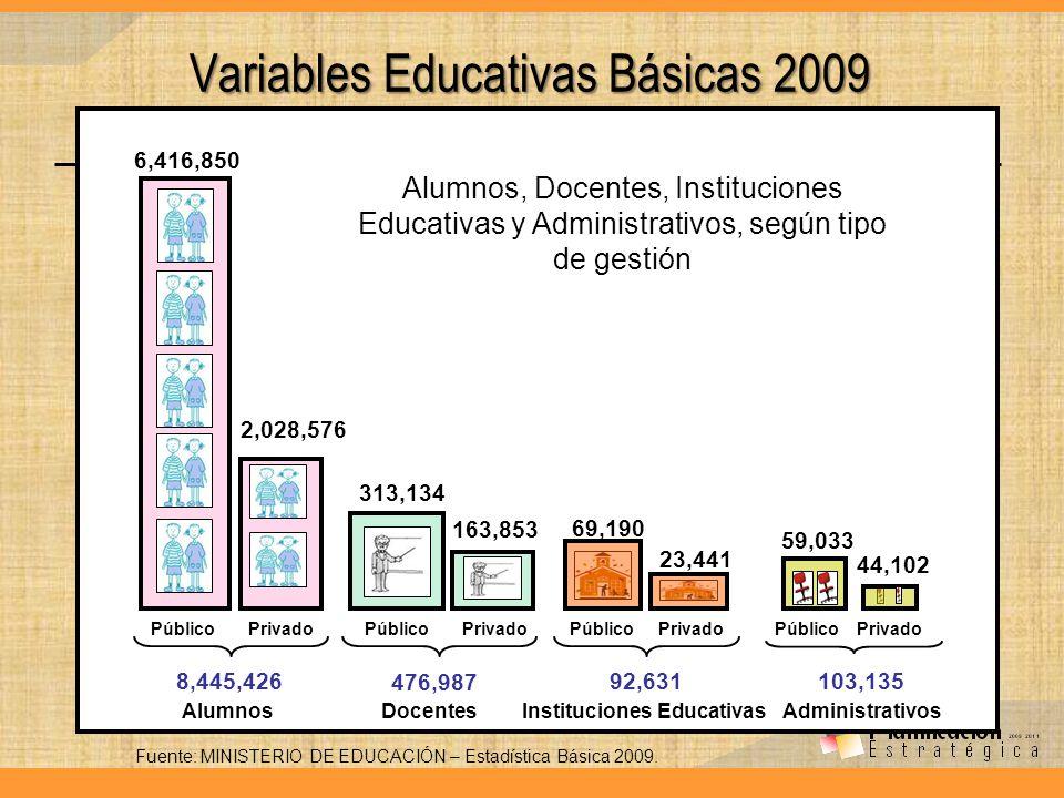 Variables Educativas Básicas 2009
