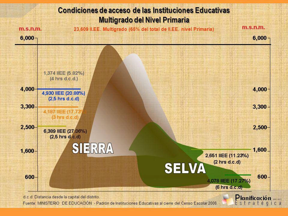 Condiciones de acceso de las Instituciones Educativas Multigrado del Nivel Primaria 23,609 II.EE. Multigrado (65% del total de II.EE. nivel Primaria)