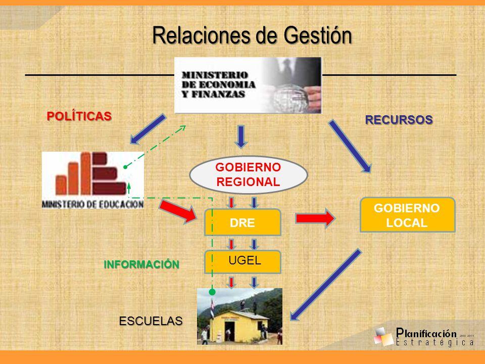 Relaciones de Gestión POLÍTICAS RECURSOS GOBIERNO REGIONAL