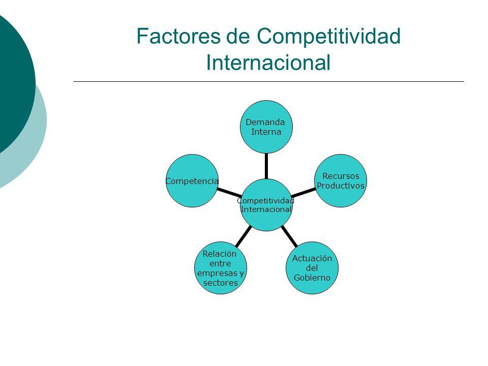Factores de Competitividad Internacional