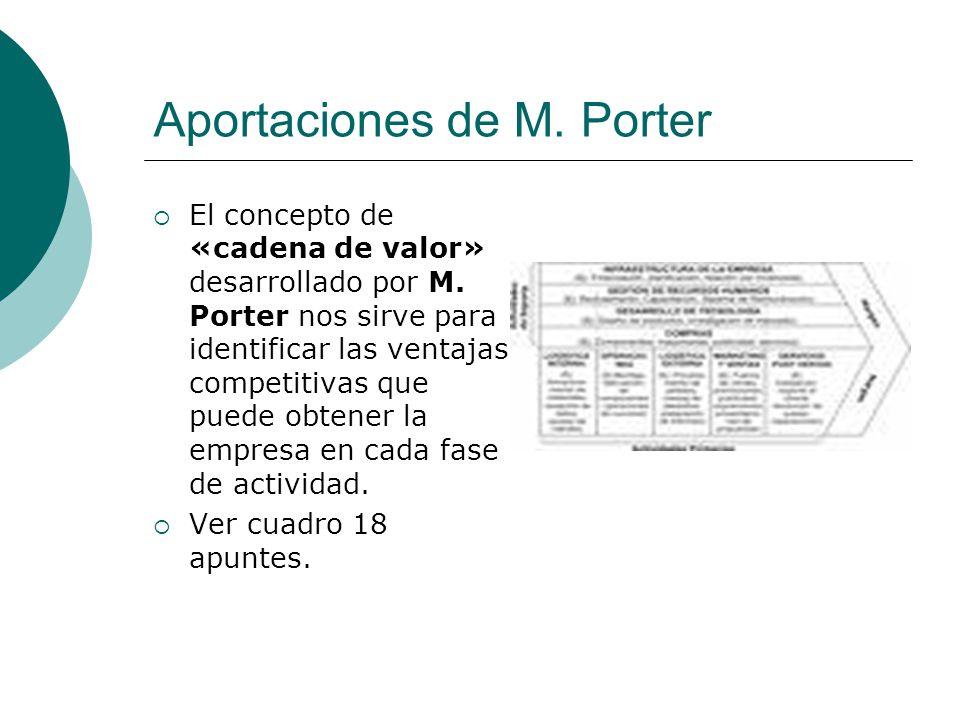 Aportaciones de M. Porter