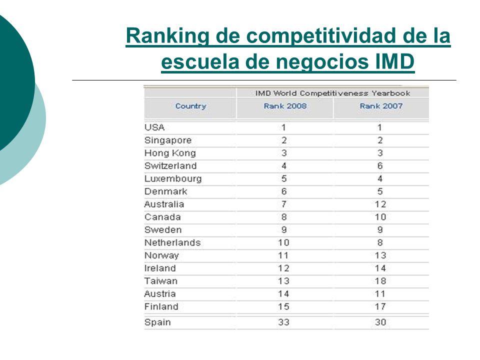 Ranking de competitividad de la escuela de negocios IMD