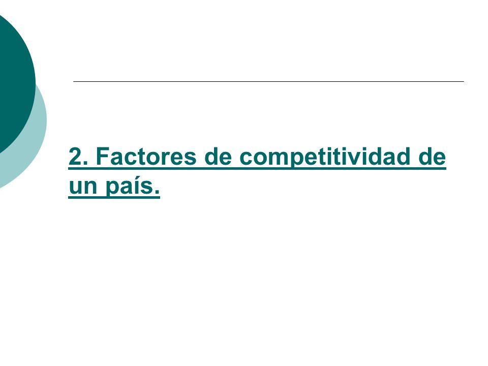 2. Factores de competitividad de un país.