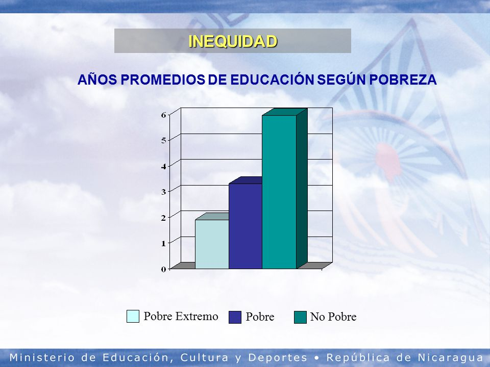AÑOS PROMEDIOS DE EDUCACIÓN SEGÚN POBREZA