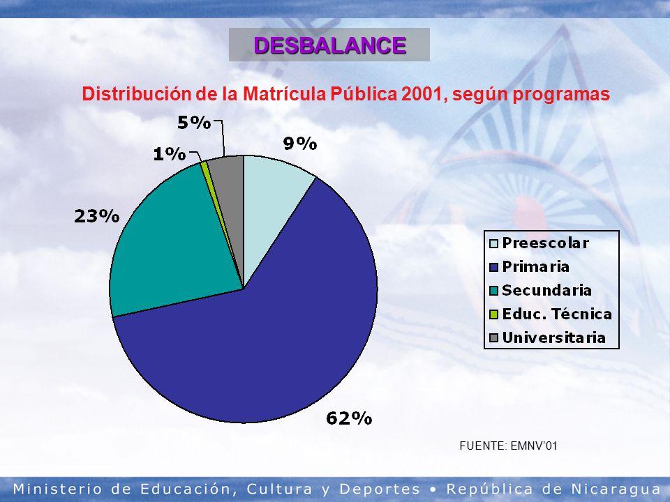 Distribución de la Matrícula Pública 2001, según programas