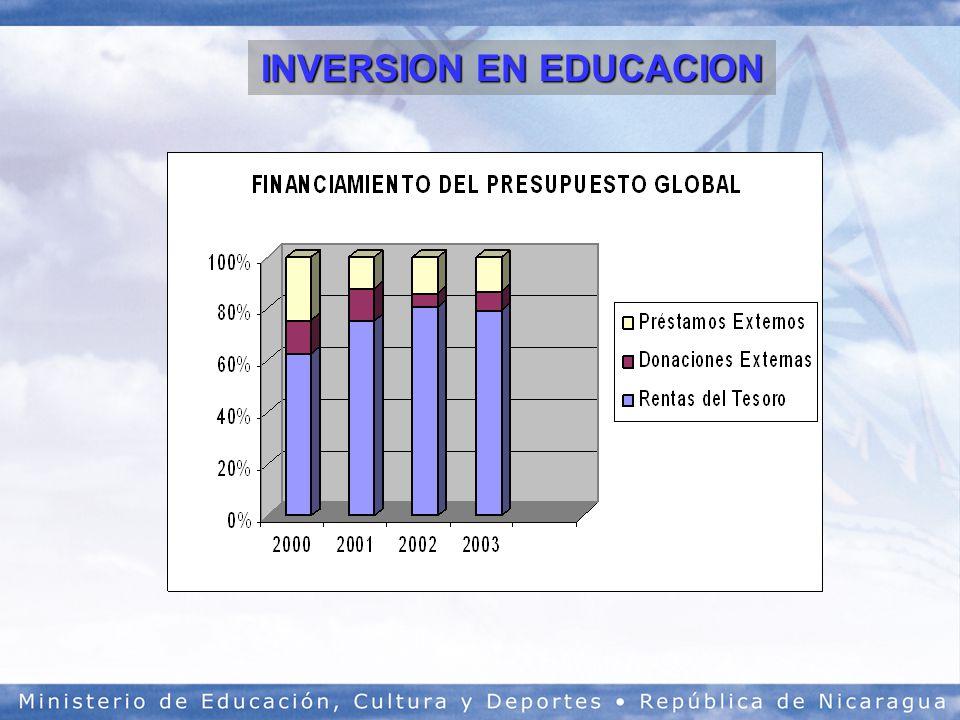 INVERSION EN EDUCACION
