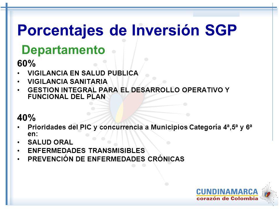 Porcentajes de Inversión SGP Departamento