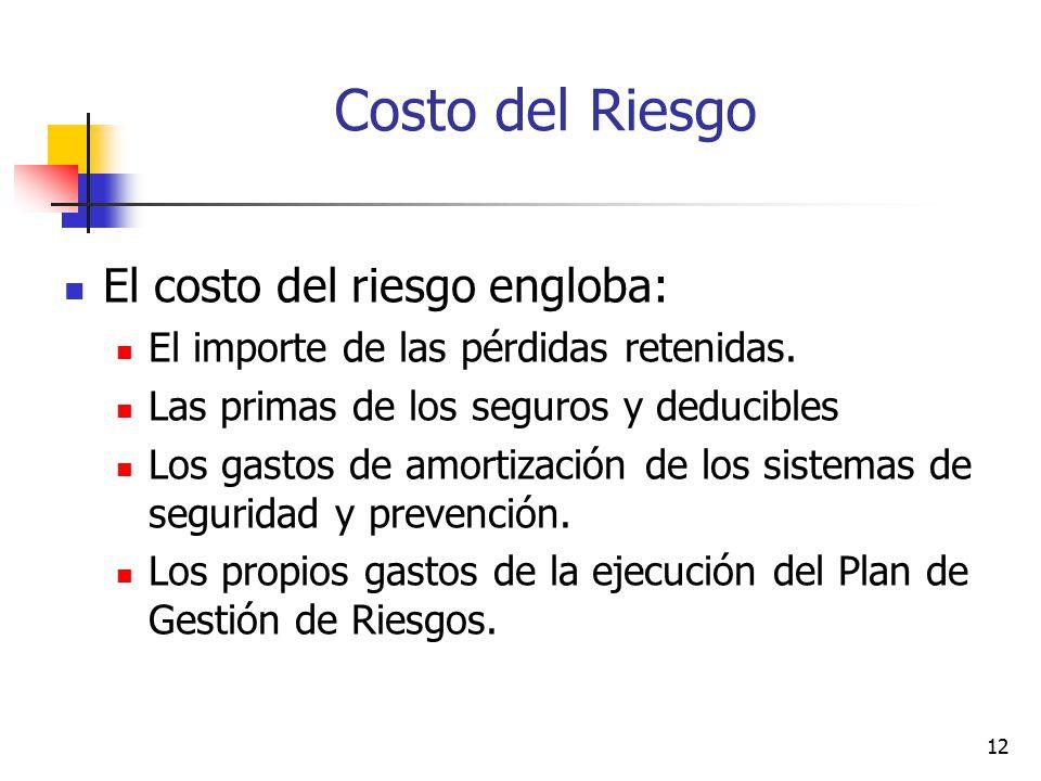 Costo del Riesgo El costo del riesgo engloba: