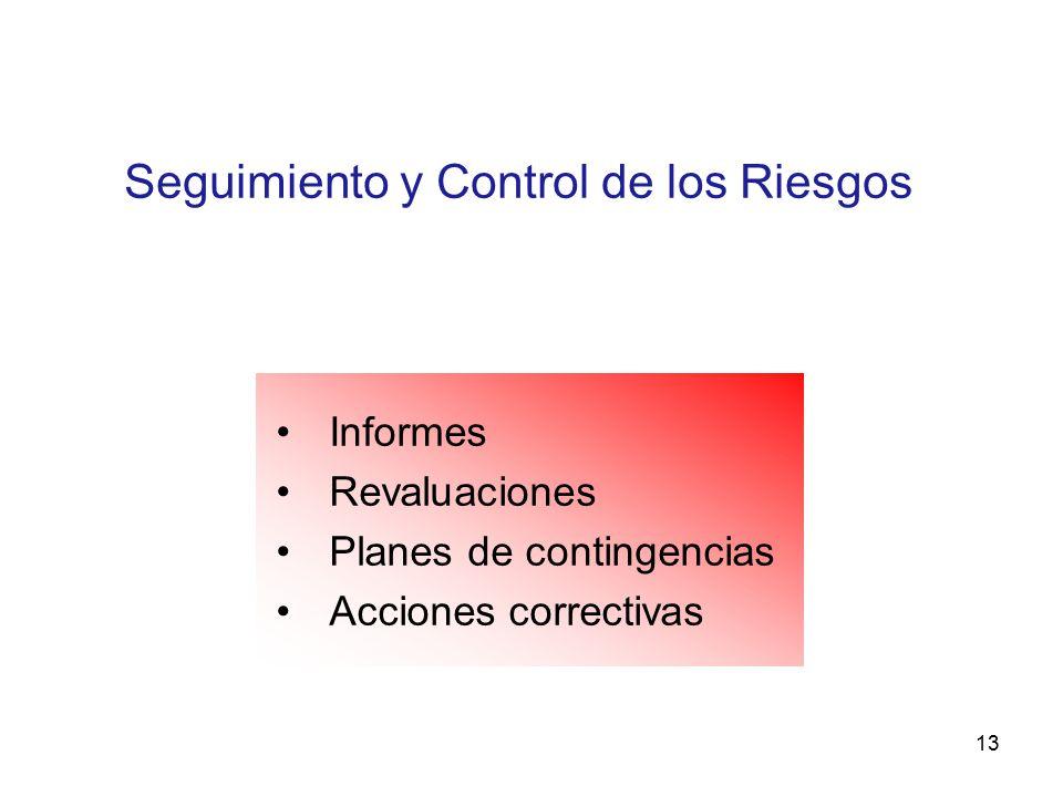 Seguimiento y Control de los Riesgos