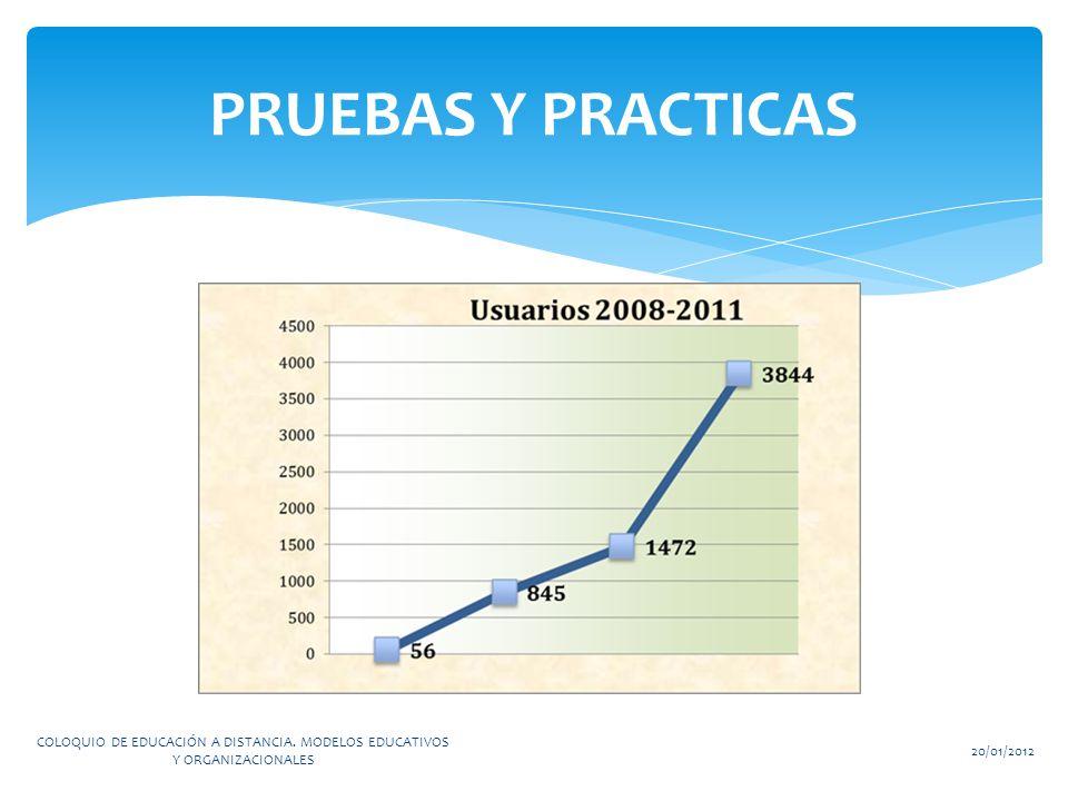 PRUEBAS Y PRACTICAS COLOQUIO DE EDUCACIÓN A DISTANCIA.
