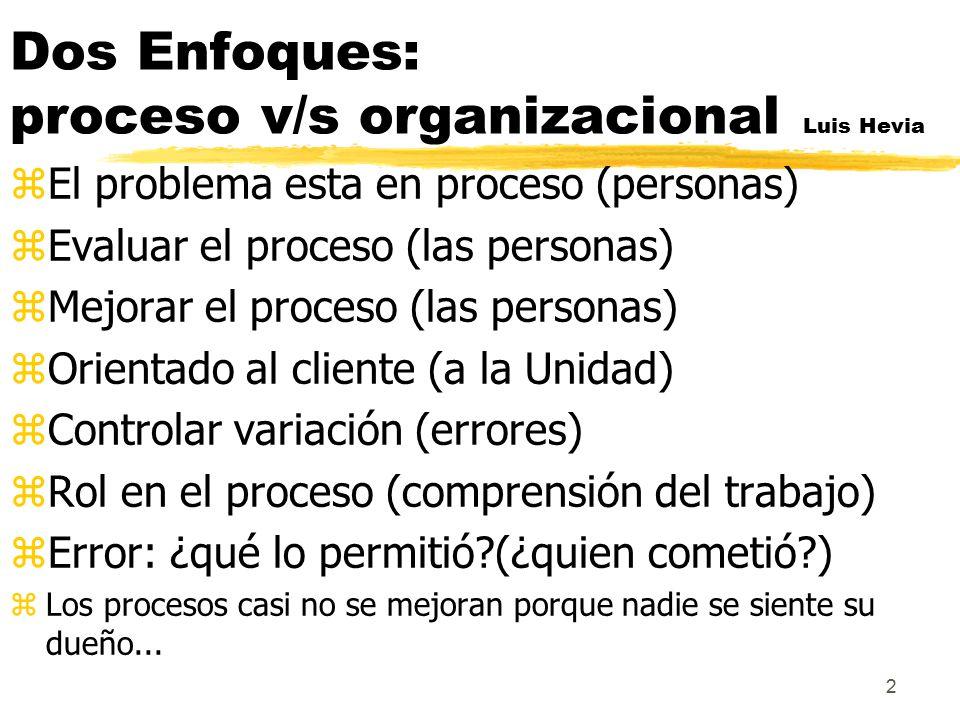 Dos Enfoques: proceso v/s organizacional Luis Hevia